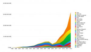 Prissummor e-sport tuneringar 1998–2014