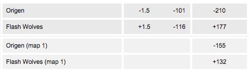 Amerikanska odds esport