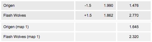 Decimal odds esport